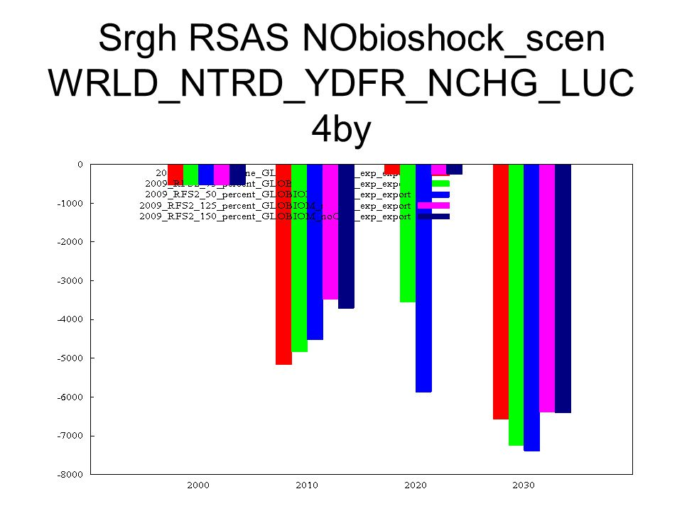 Srgh RSAS NObioshock_scen WRLD_NTRD_YDFR_NCHG_LUC 4by
