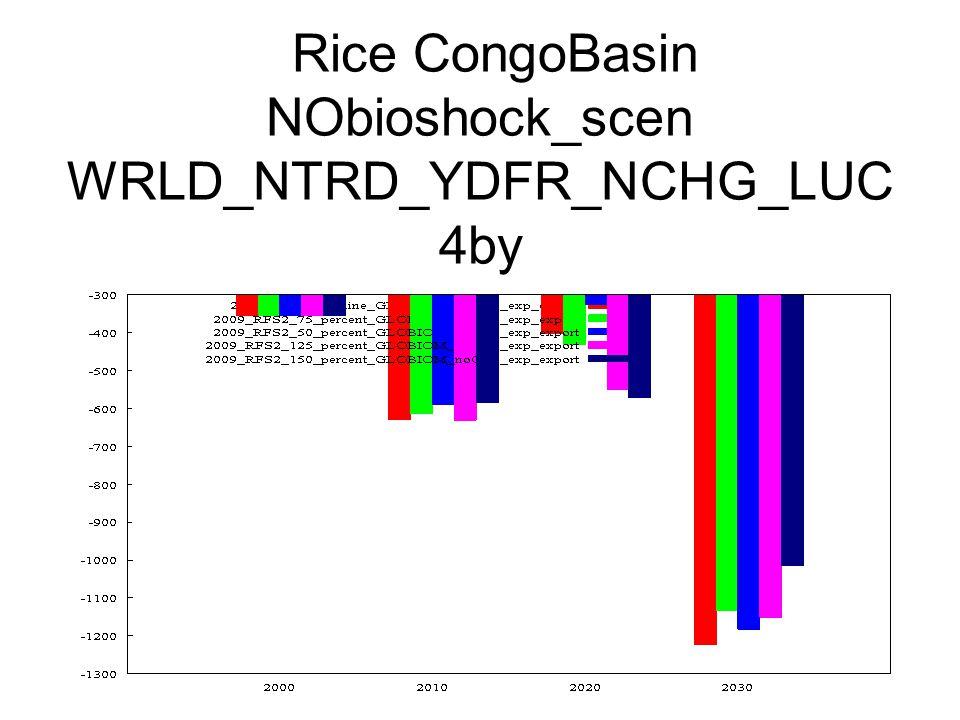 Rice CongoBasin NObioshock_scen WRLD_NTRD_YDFR_NCHG_LUC 4by