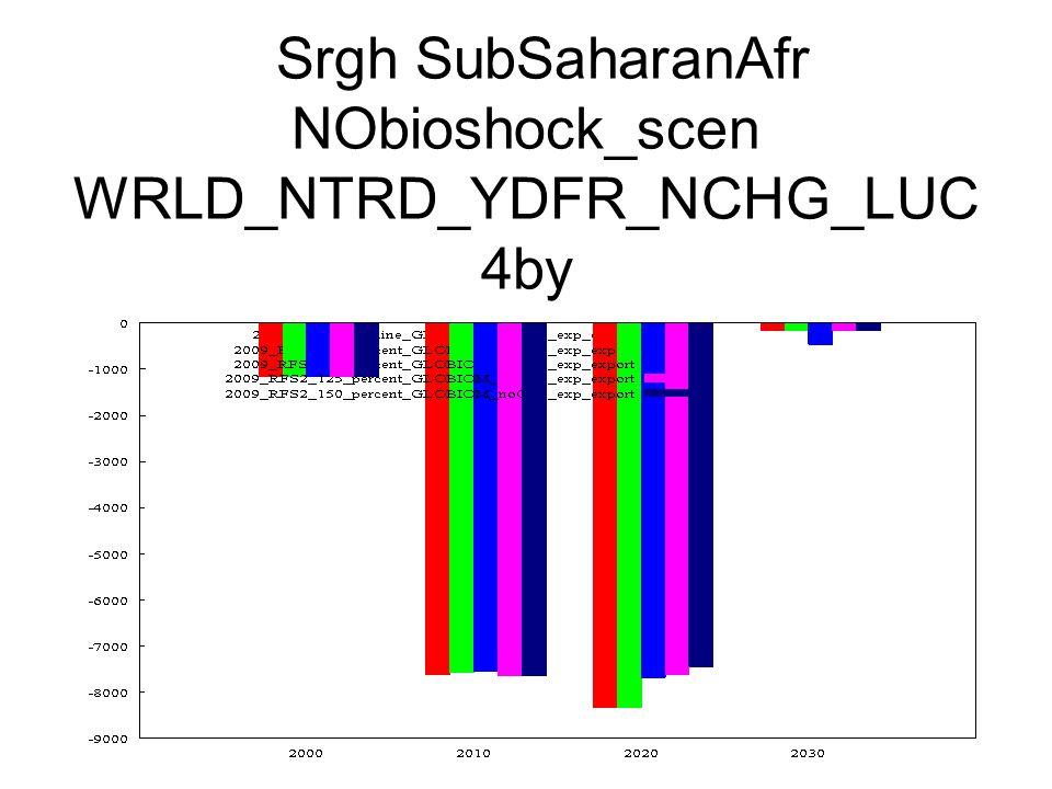 Srgh SubSaharanAfr NObioshock_scen WRLD_NTRD_YDFR_NCHG_LUC 4by