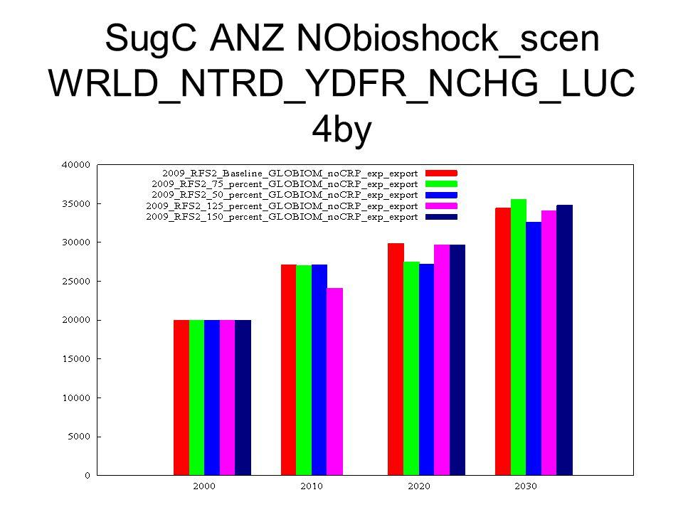 SugC ANZ NObioshock_scen WRLD_NTRD_YDFR_NCHG_LUC 4by
