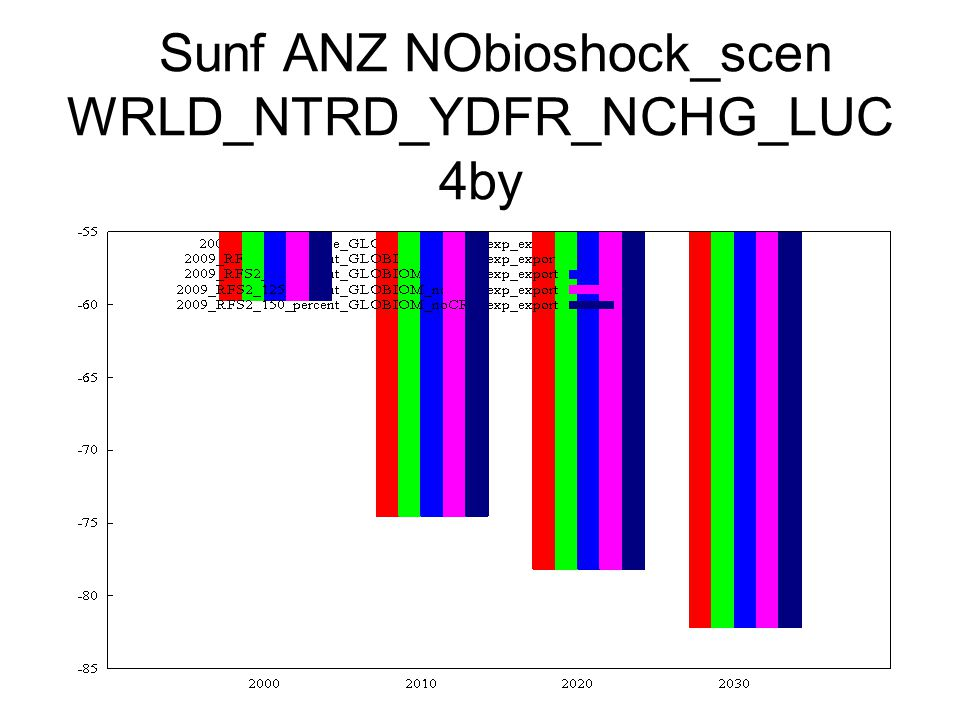 Sunf ANZ NObioshock_scen WRLD_NTRD_YDFR_NCHG_LUC 4by