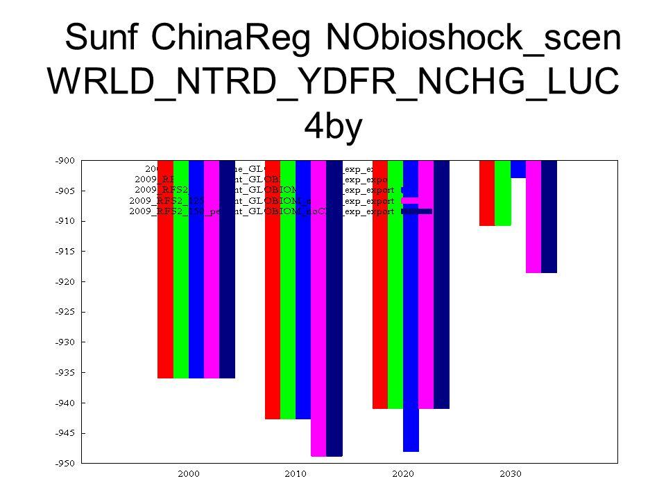 Sunf ChinaReg NObioshock_scen WRLD_NTRD_YDFR_NCHG_LUC 4by