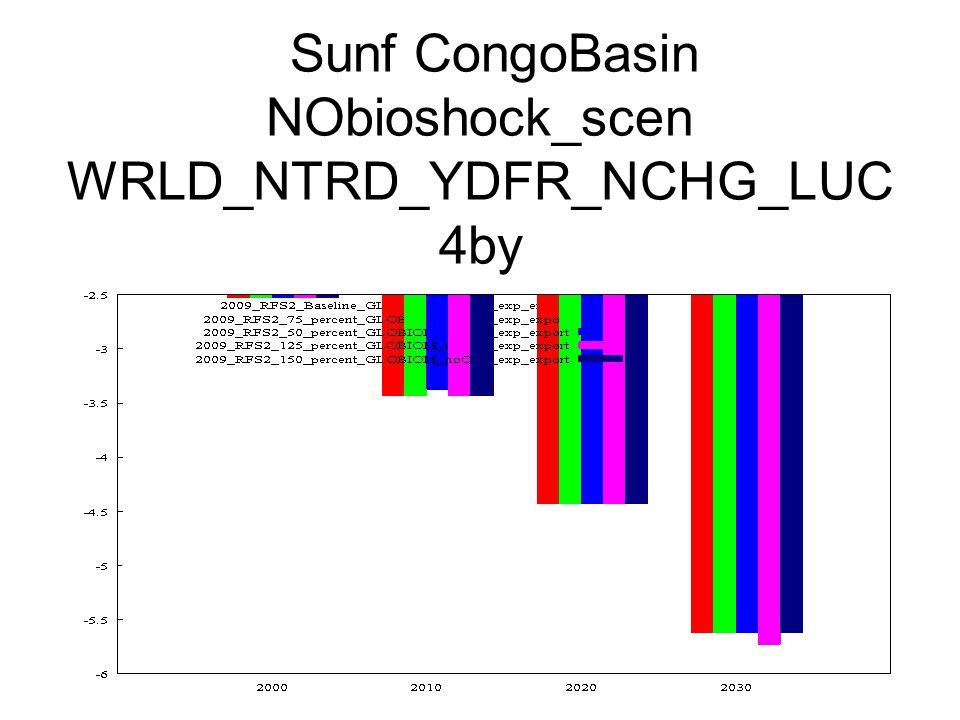 Sunf CongoBasin NObioshock_scen WRLD_NTRD_YDFR_NCHG_LUC 4by