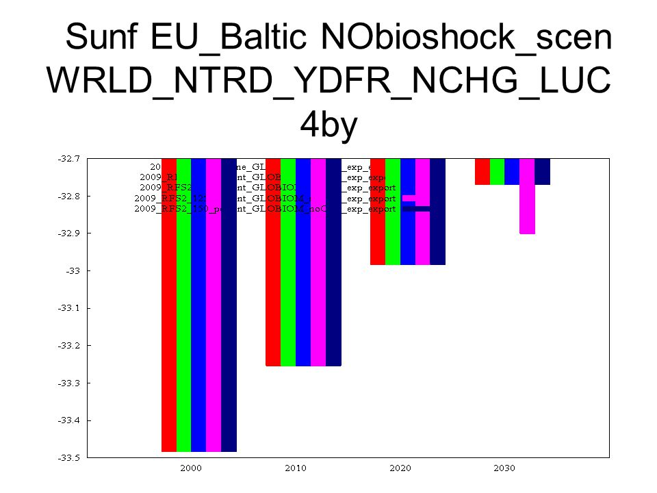 Sunf EU_Baltic NObioshock_scen WRLD_NTRD_YDFR_NCHG_LUC 4by