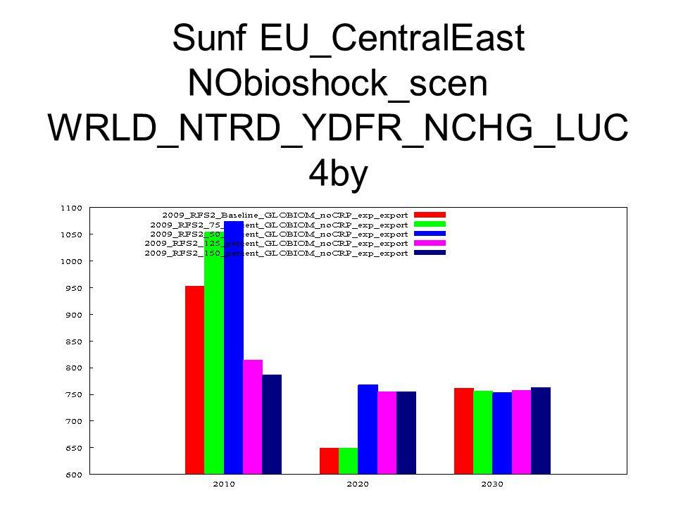 Sunf EU_CentralEast NObioshock_scen WRLD_NTRD_YDFR_NCHG_LUC 4by