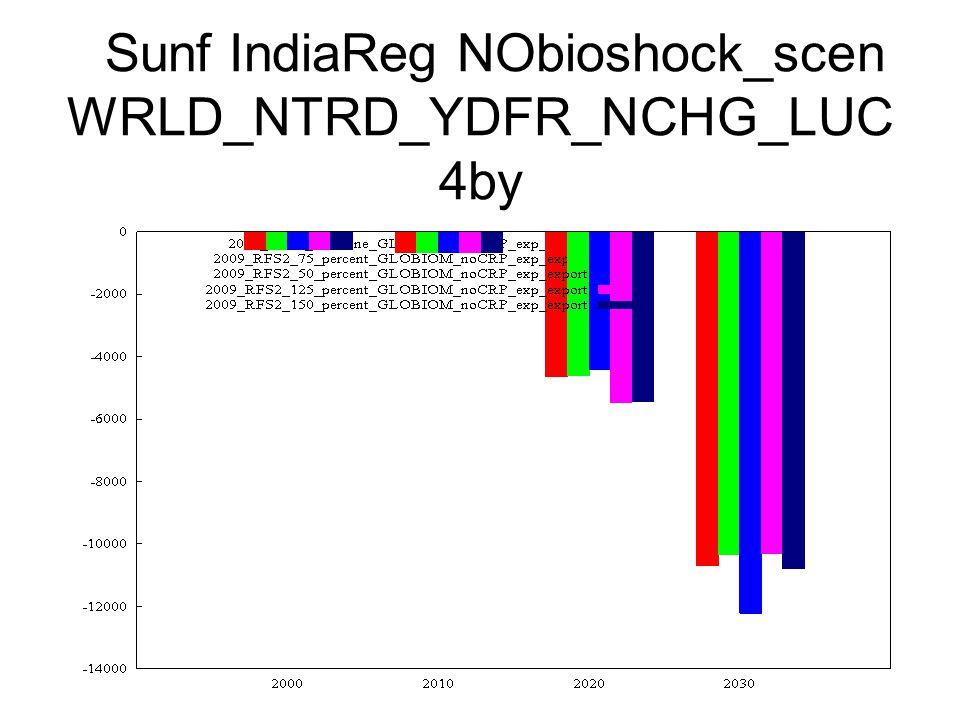 Sunf IndiaReg NObioshock_scen WRLD_NTRD_YDFR_NCHG_LUC 4by