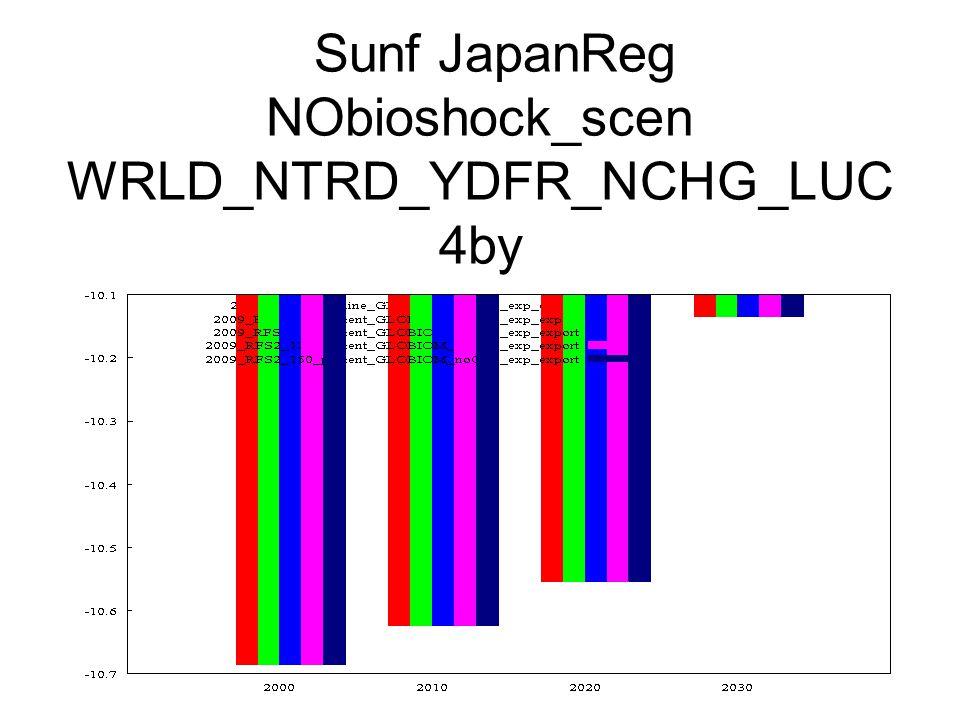 Sunf JapanReg NObioshock_scen WRLD_NTRD_YDFR_NCHG_LUC 4by
