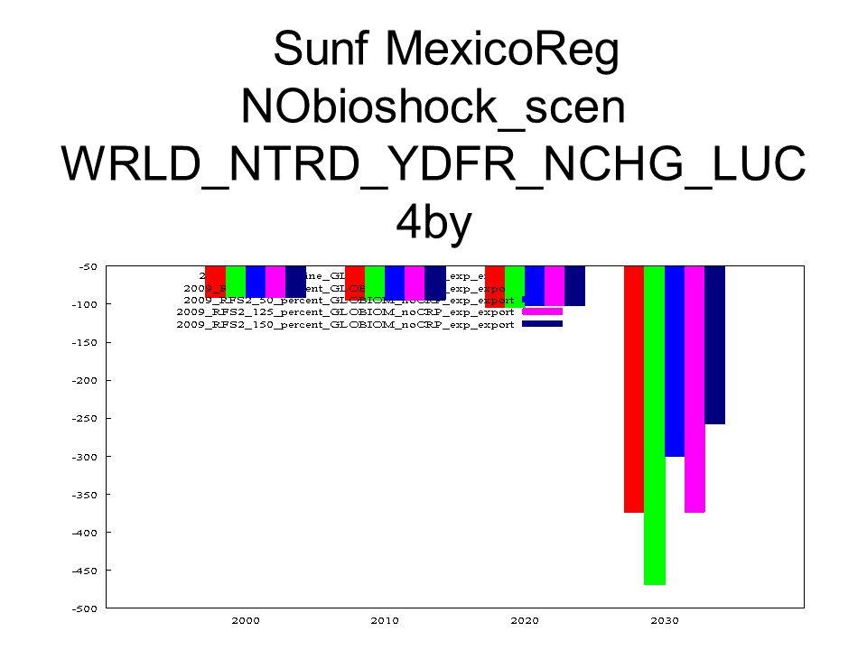 Sunf MexicoReg NObioshock_scen WRLD_NTRD_YDFR_NCHG_LUC 4by