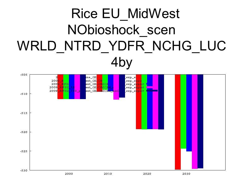 Rice EU_MidWest NObioshock_scen WRLD_NTRD_YDFR_NCHG_LUC 4by