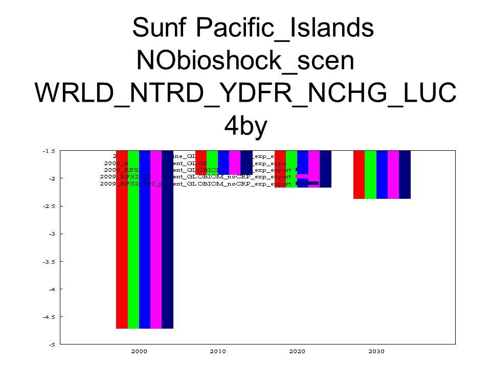 Sunf Pacific_Islands NObioshock_scen WRLD_NTRD_YDFR_NCHG_LUC 4by
