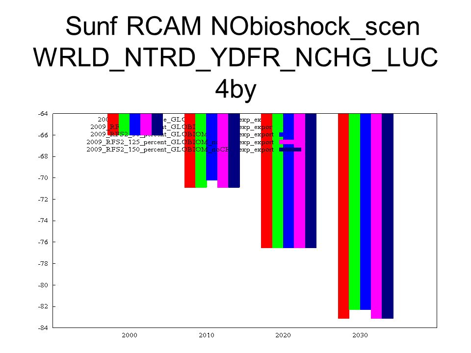 Sunf RCAM NObioshock_scen WRLD_NTRD_YDFR_NCHG_LUC 4by