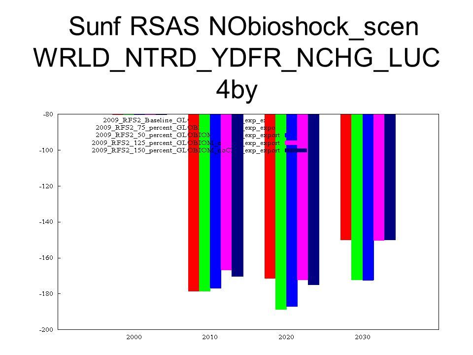 Sunf RSAS NObioshock_scen WRLD_NTRD_YDFR_NCHG_LUC 4by