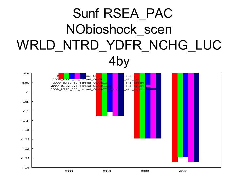 Sunf RSEA_PAC NObioshock_scen WRLD_NTRD_YDFR_NCHG_LUC 4by