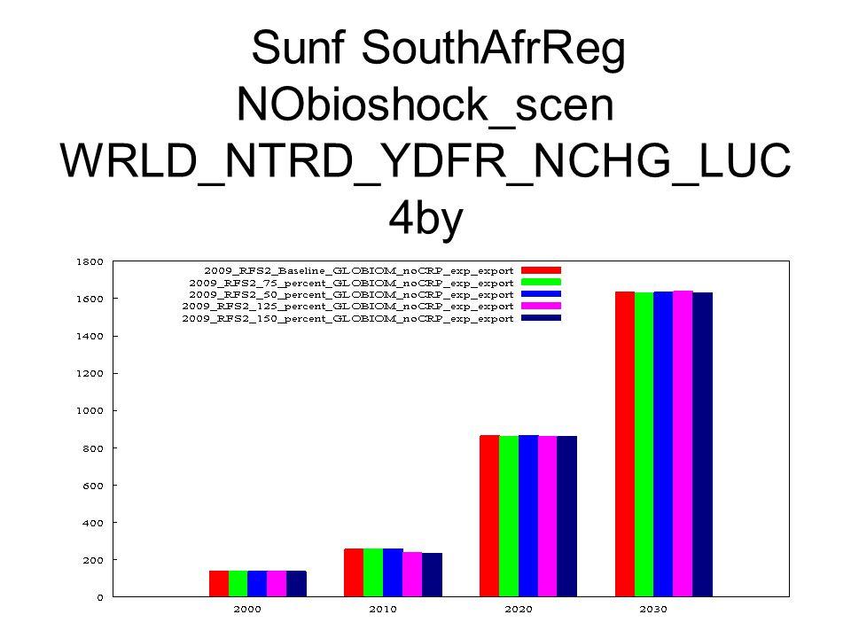 Sunf SouthAfrReg NObioshock_scen WRLD_NTRD_YDFR_NCHG_LUC 4by