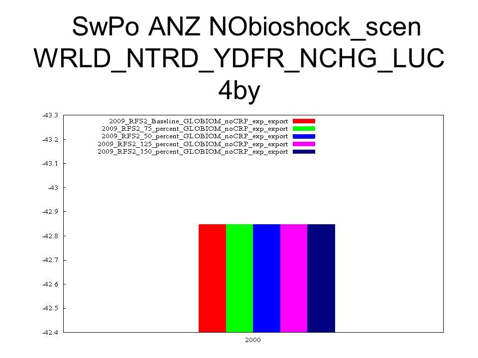 SwPo ANZ NObioshock_scen WRLD_NTRD_YDFR_NCHG_LUC 4by