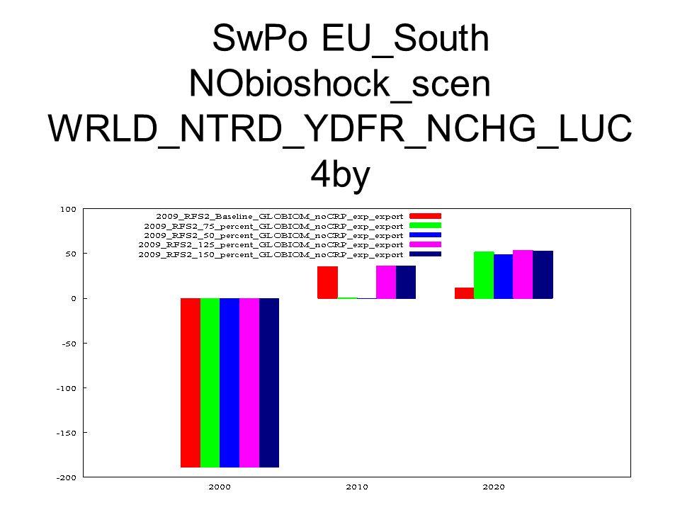 SwPo EU_South NObioshock_scen WRLD_NTRD_YDFR_NCHG_LUC 4by