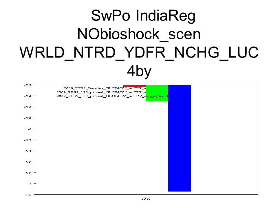 SwPo IndiaReg NObioshock_scen WRLD_NTRD_YDFR_NCHG_LUC 4by