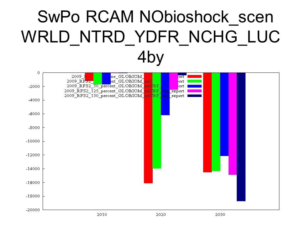 SwPo RCAM NObioshock_scen WRLD_NTRD_YDFR_NCHG_LUC 4by