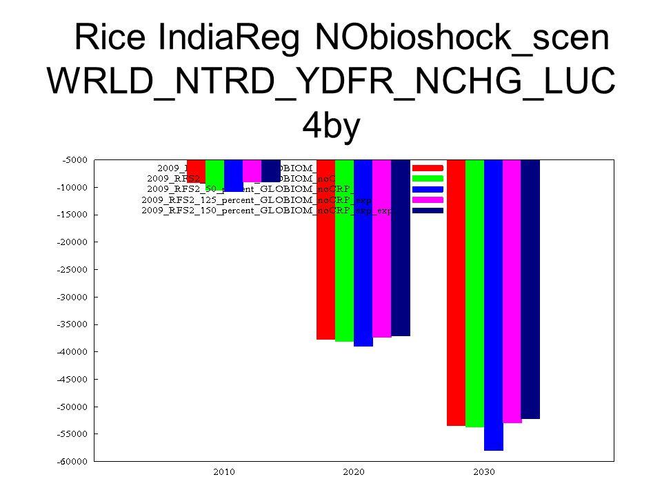 Rice IndiaReg NObioshock_scen WRLD_NTRD_YDFR_NCHG_LUC 4by