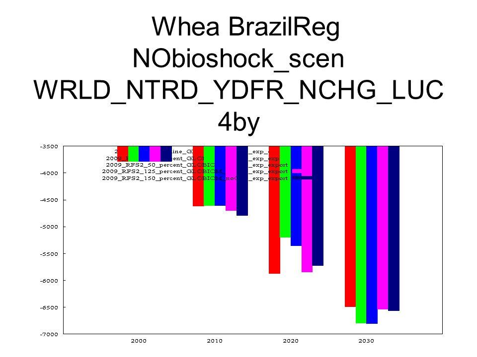 Whea BrazilReg NObioshock_scen WRLD_NTRD_YDFR_NCHG_LUC 4by