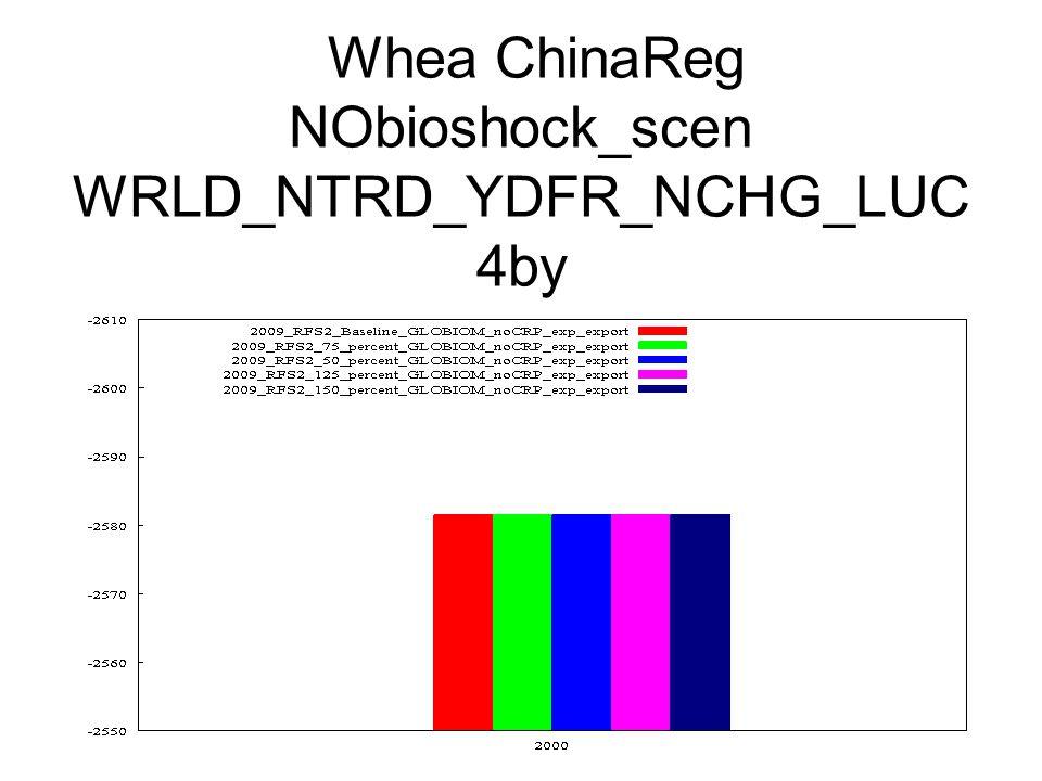 Whea ChinaReg NObioshock_scen WRLD_NTRD_YDFR_NCHG_LUC 4by