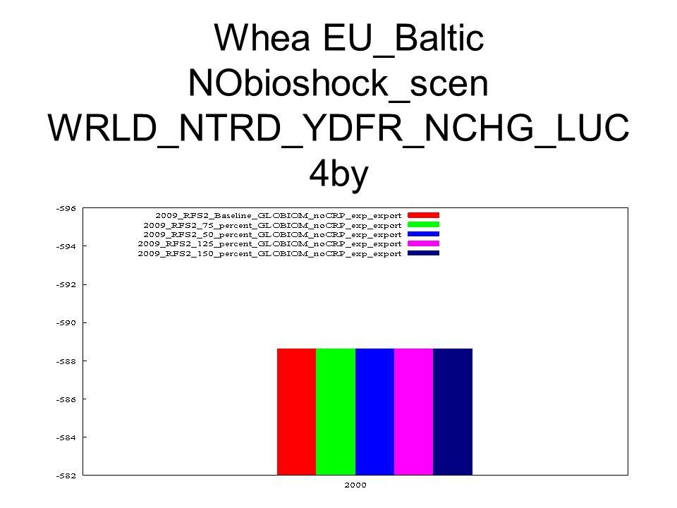 Whea EU_Baltic NObioshock_scen WRLD_NTRD_YDFR_NCHG_LUC 4by