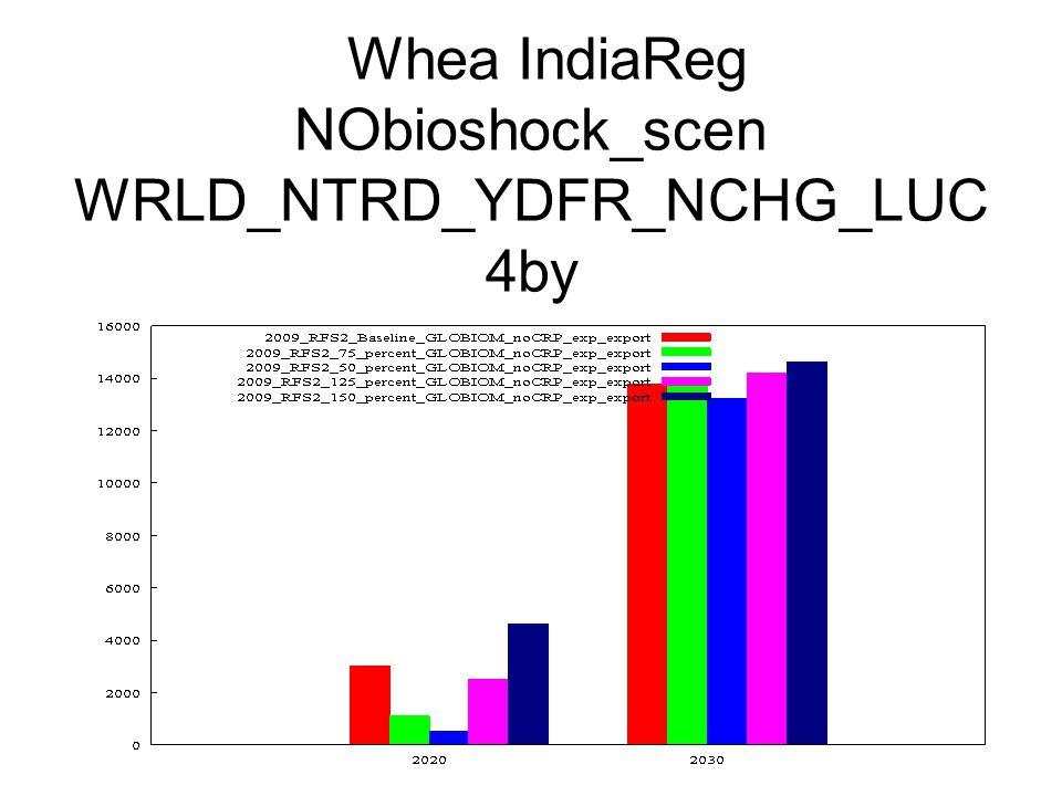 Whea IndiaReg NObioshock_scen WRLD_NTRD_YDFR_NCHG_LUC 4by