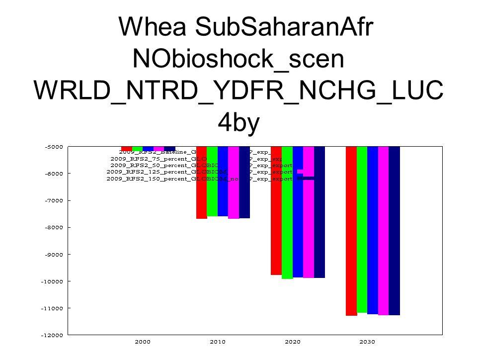 Whea SubSaharanAfr NObioshock_scen WRLD_NTRD_YDFR_NCHG_LUC 4by