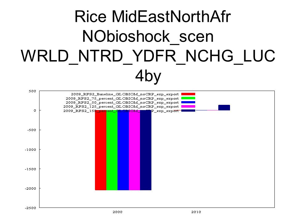 Rice MidEastNorthAfr NObioshock_scen WRLD_NTRD_YDFR_NCHG_LUC 4by