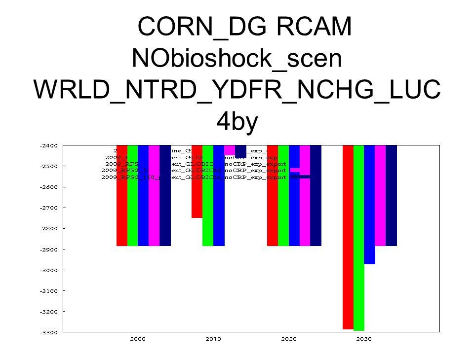 CORN_DG RCAM NObioshock_scen WRLD_NTRD_YDFR_NCHG_LUC 4by