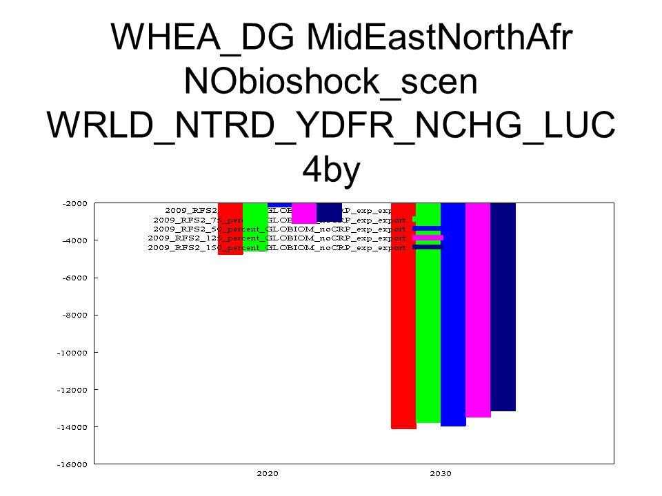 WHEA_DG MidEastNorthAfr NObioshock_scen WRLD_NTRD_YDFR_NCHG_LUC 4by