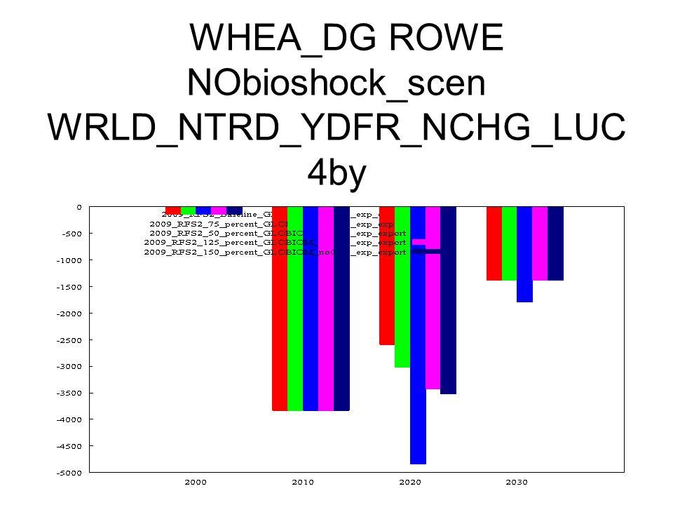 WHEA_DG ROWE NObioshock_scen WRLD_NTRD_YDFR_NCHG_LUC 4by