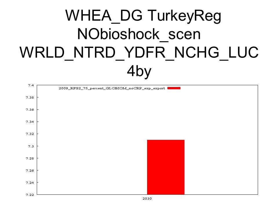 WHEA_DG TurkeyReg NObioshock_scen WRLD_NTRD_YDFR_NCHG_LUC 4by