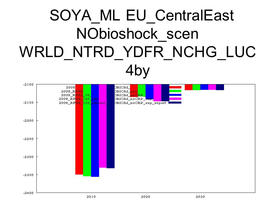 SOYA_ML EU_CentralEast NObioshock_scen WRLD_NTRD_YDFR_NCHG_LUC 4by