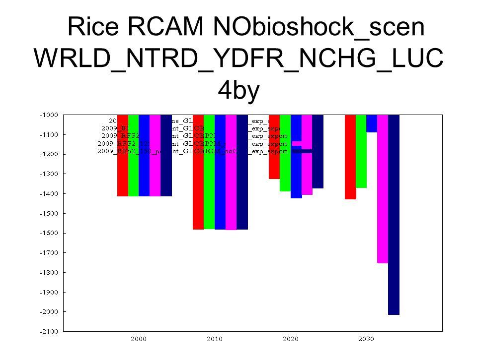 Rice RCAM NObioshock_scen WRLD_NTRD_YDFR_NCHG_LUC 4by
