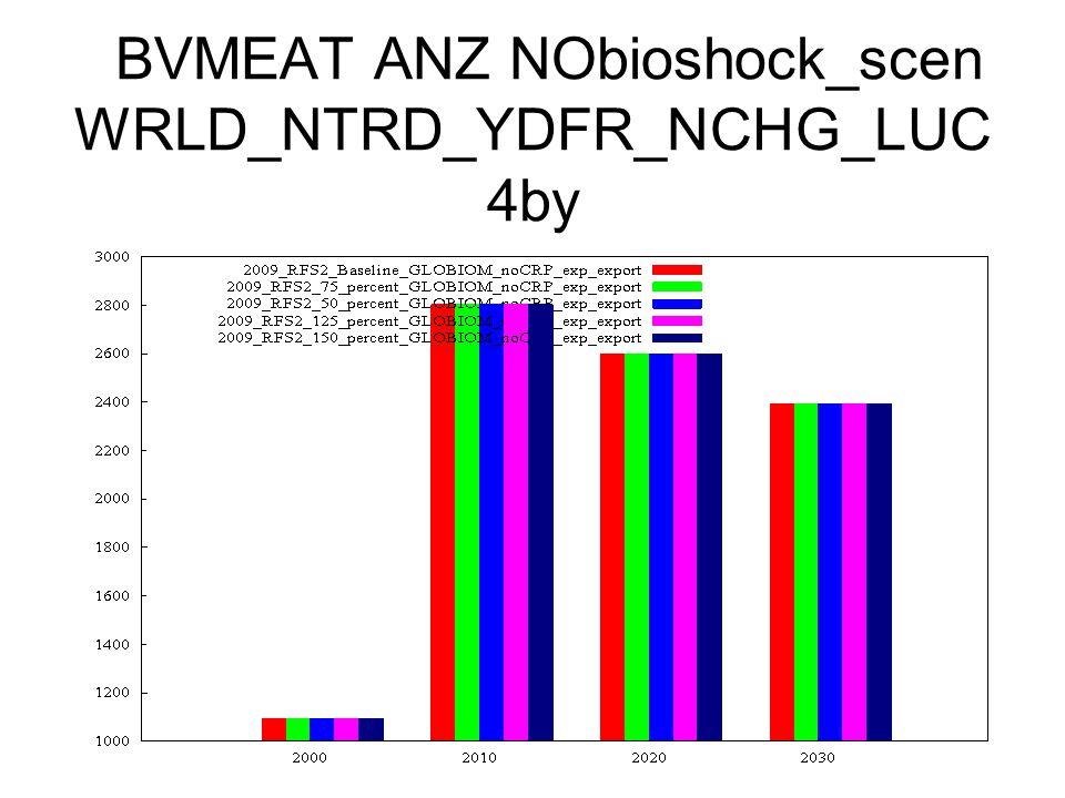 BVMEAT ANZ NObioshock_scen WRLD_NTRD_YDFR_NCHG_LUC 4by