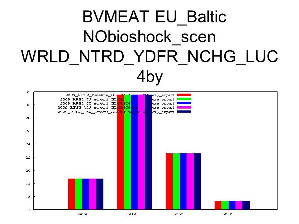 BVMEAT EU_Baltic NObioshock_scen WRLD_NTRD_YDFR_NCHG_LUC 4by