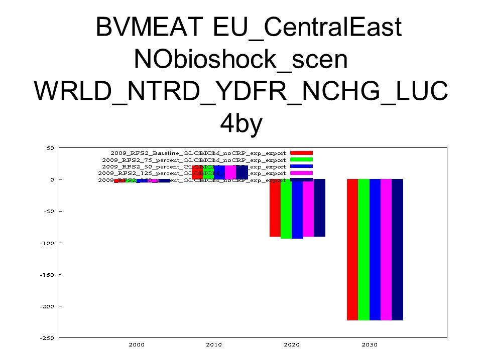 BVMEAT EU_CentralEast NObioshock_scen WRLD_NTRD_YDFR_NCHG_LUC 4by