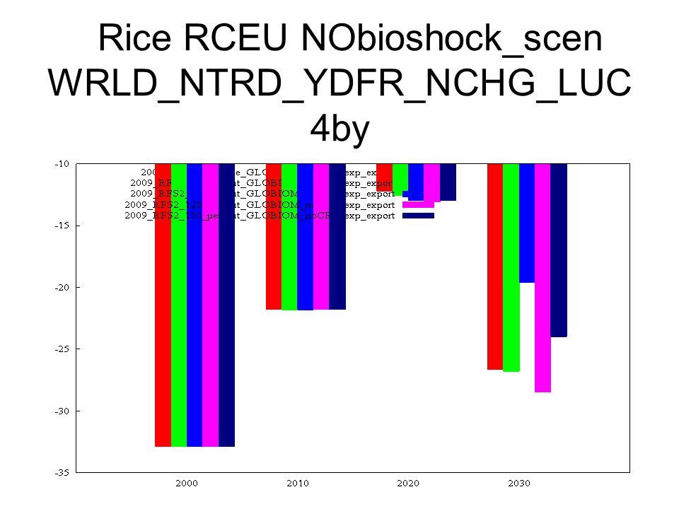 Rice RCEU NObioshock_scen WRLD_NTRD_YDFR_NCHG_LUC 4by