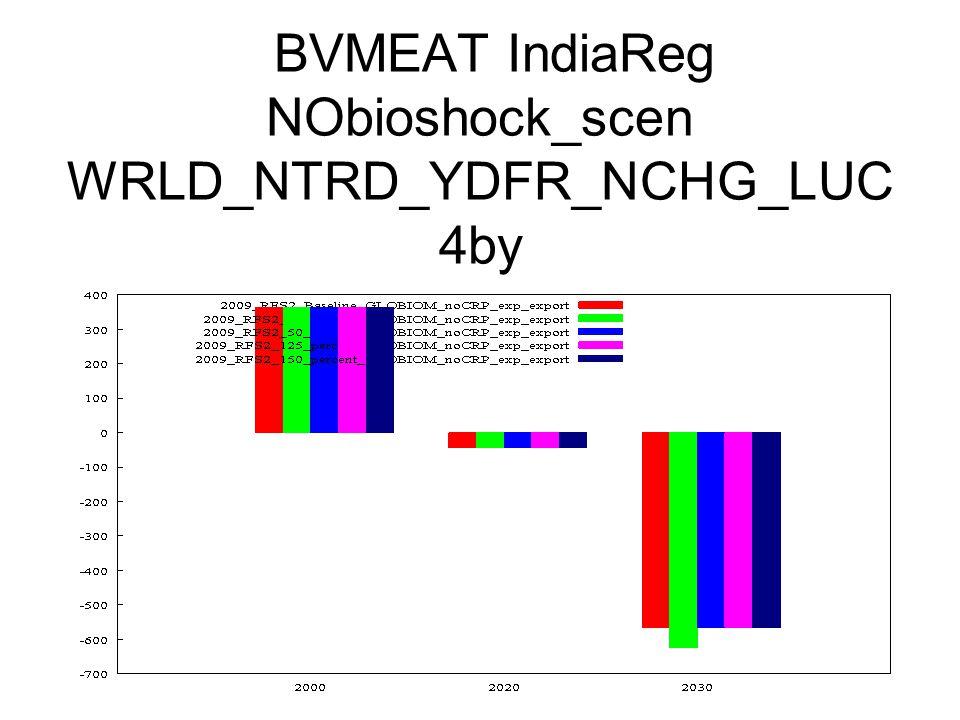 BVMEAT IndiaReg NObioshock_scen WRLD_NTRD_YDFR_NCHG_LUC 4by