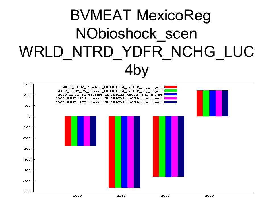 BVMEAT MexicoReg NObioshock_scen WRLD_NTRD_YDFR_NCHG_LUC 4by