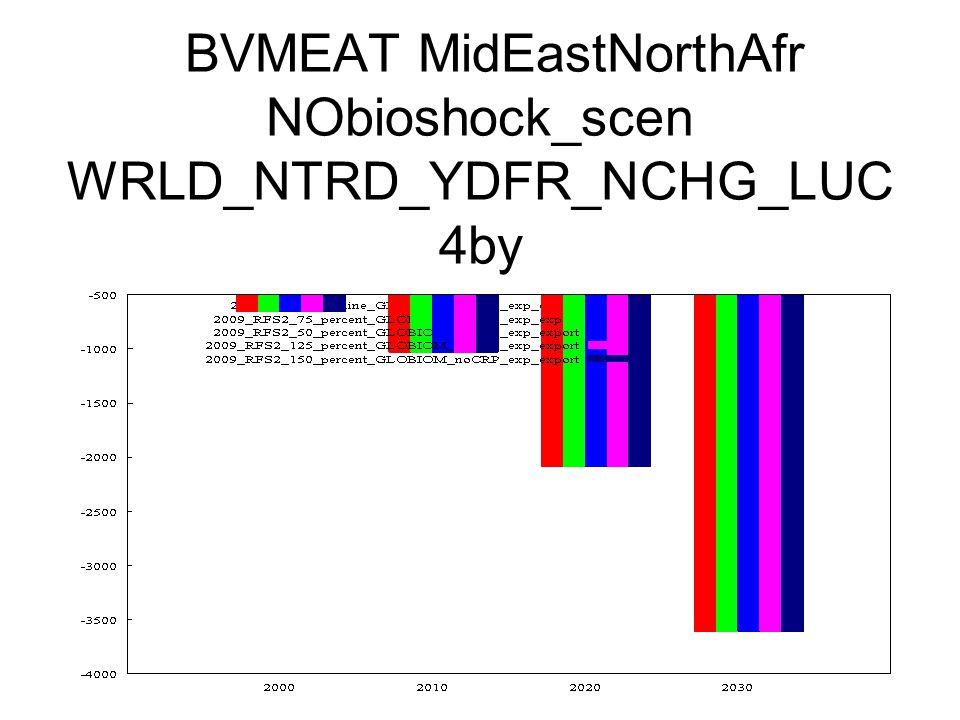 BVMEAT MidEastNorthAfr NObioshock_scen WRLD_NTRD_YDFR_NCHG_LUC 4by