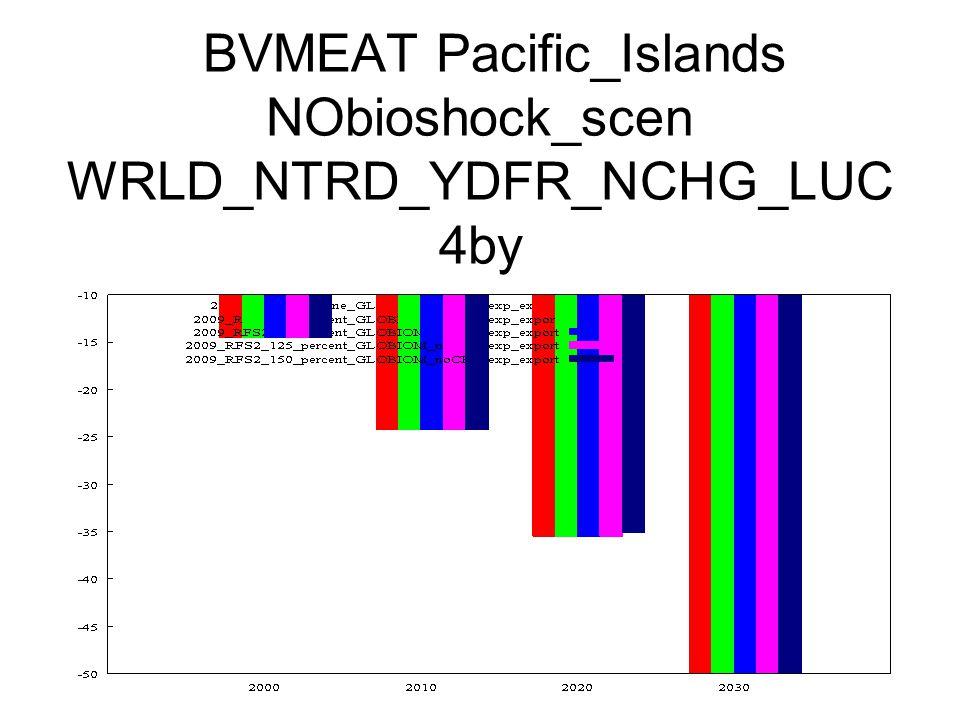 BVMEAT Pacific_Islands NObioshock_scen WRLD_NTRD_YDFR_NCHG_LUC 4by