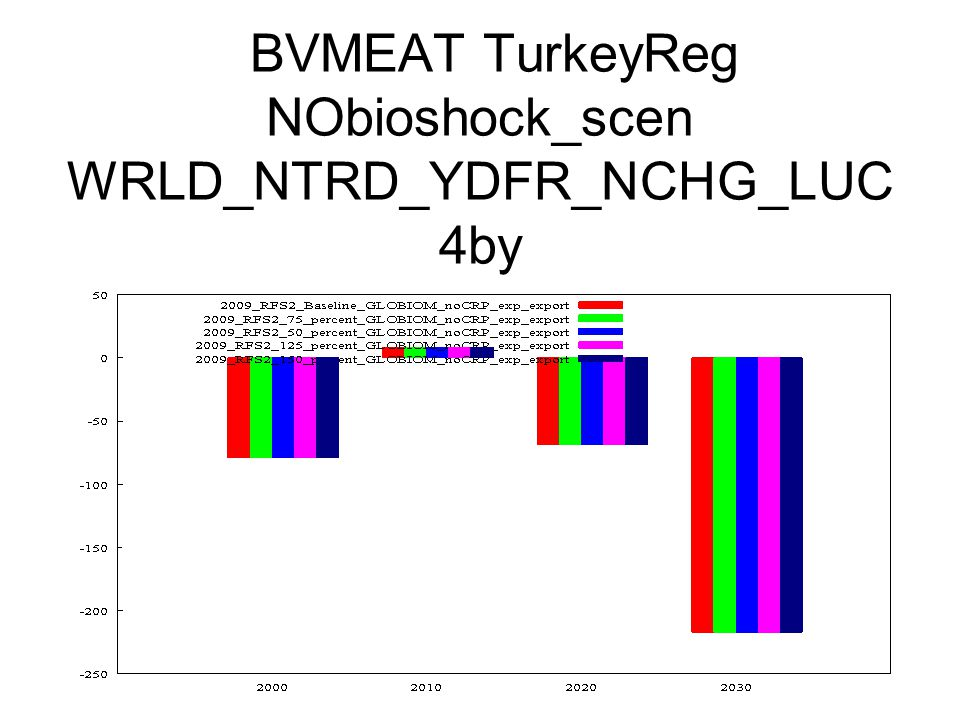 BVMEAT TurkeyReg NObioshock_scen WRLD_NTRD_YDFR_NCHG_LUC 4by