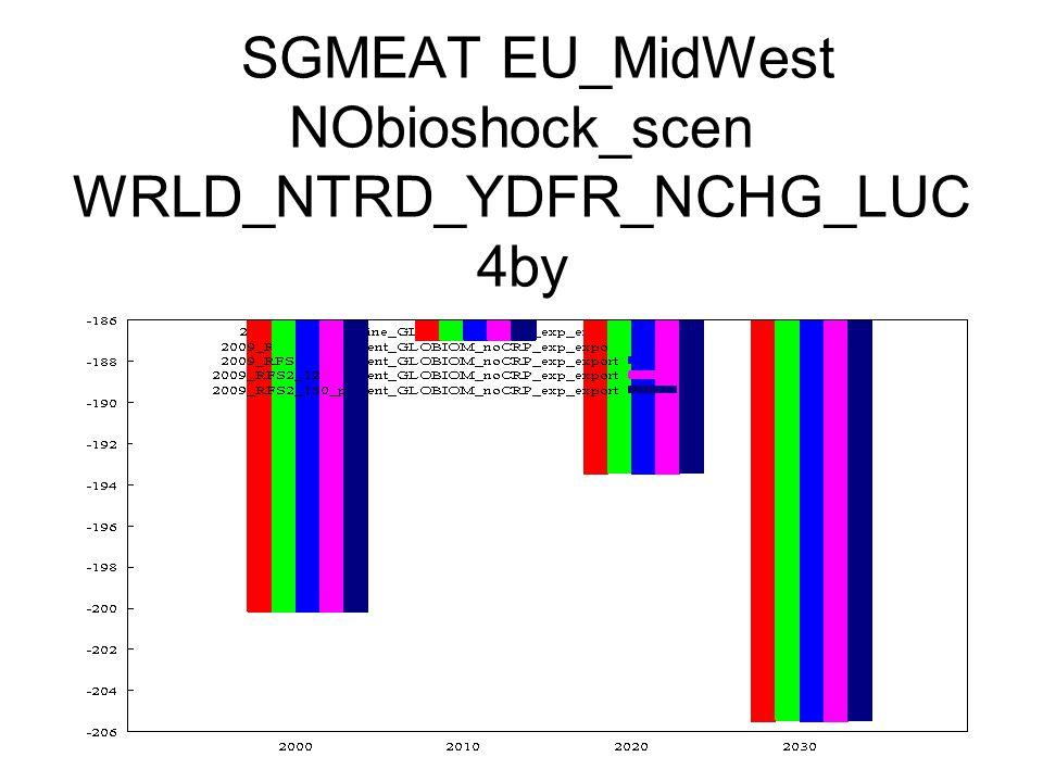 SGMEAT EU_MidWest NObioshock_scen WRLD_NTRD_YDFR_NCHG_LUC 4by