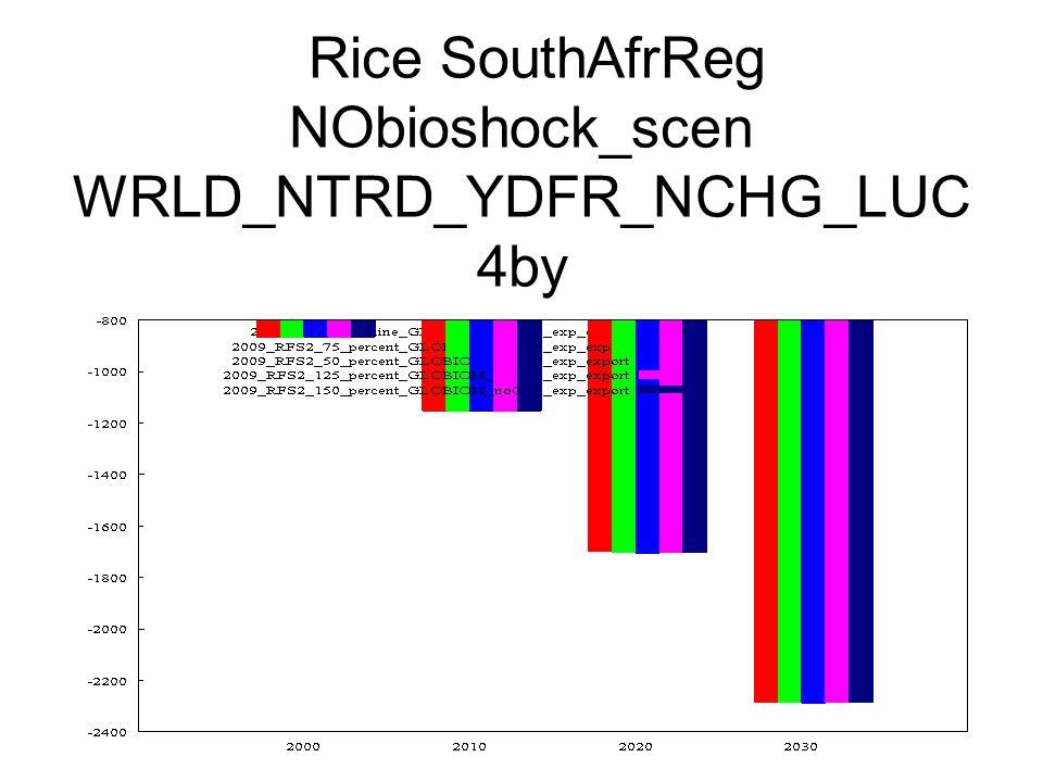 Rice SouthAfrReg NObioshock_scen WRLD_NTRD_YDFR_NCHG_LUC 4by