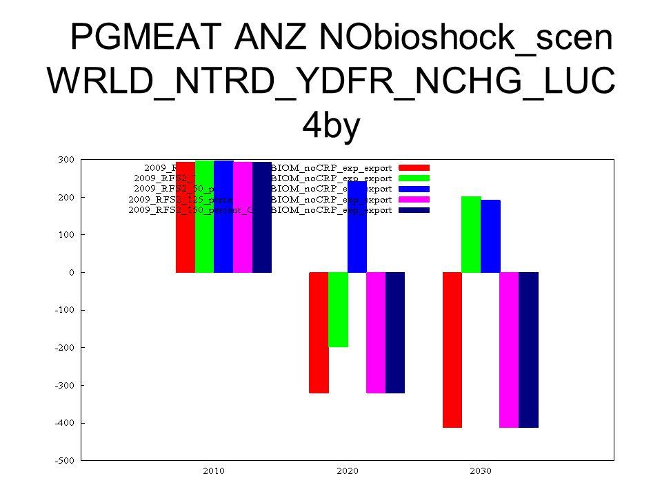 PGMEAT ANZ NObioshock_scen WRLD_NTRD_YDFR_NCHG_LUC 4by