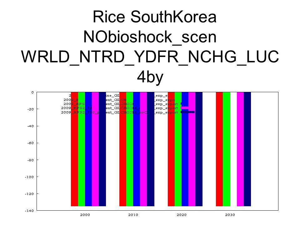 Rice SouthKorea NObioshock_scen WRLD_NTRD_YDFR_NCHG_LUC 4by