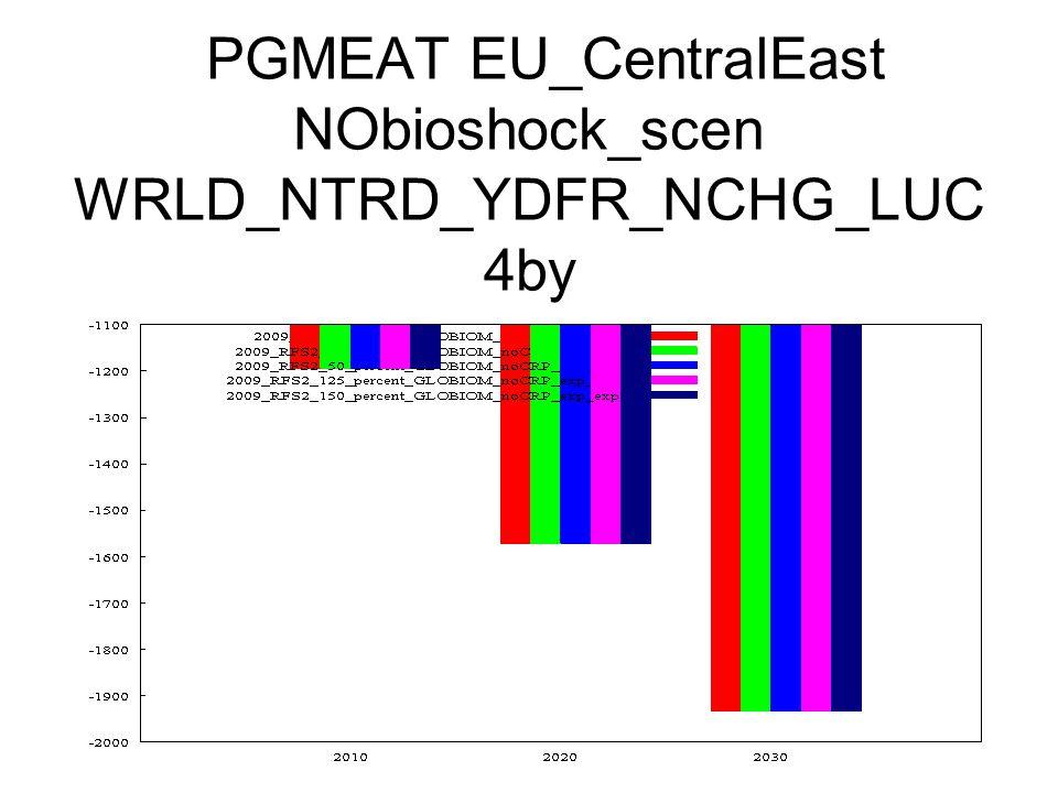 PGMEAT EU_CentralEast NObioshock_scen WRLD_NTRD_YDFR_NCHG_LUC 4by