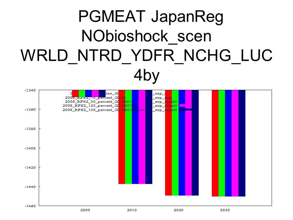 PGMEAT JapanReg NObioshock_scen WRLD_NTRD_YDFR_NCHG_LUC 4by
